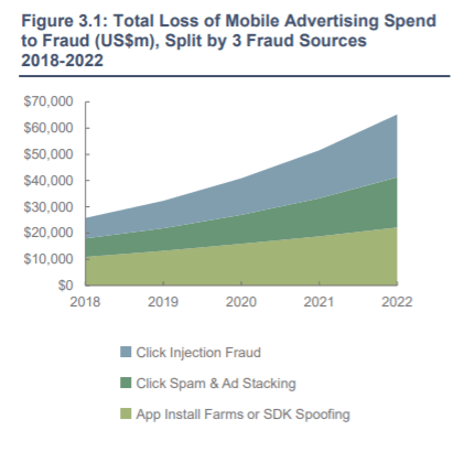 Figure 3.1 chart of lost spend due to fraud